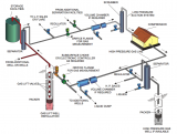 Gas Lift Production System