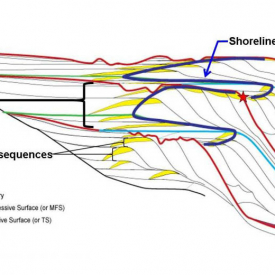 Sequence Stratigraphy Applied to Exploration Training