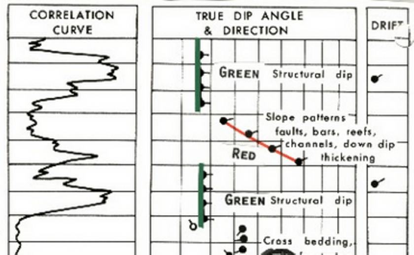 stratigraphy training
