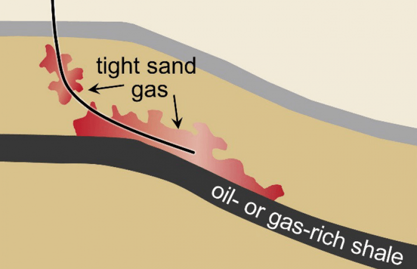 tight gas course